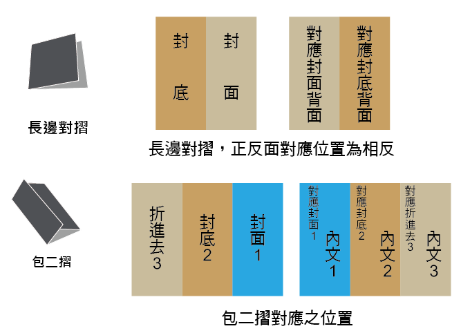 A3及G3K摺紙方向說明.png
